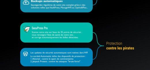 Infographie - Les avantages de Wordpress par GeekPress.fr